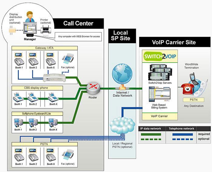 VoIP Para Call Centers