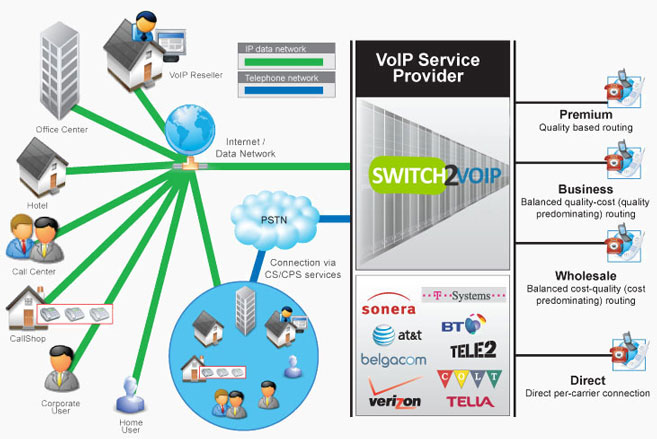 A-Z VoIP Termination for Call Centers – Switch2VoIP